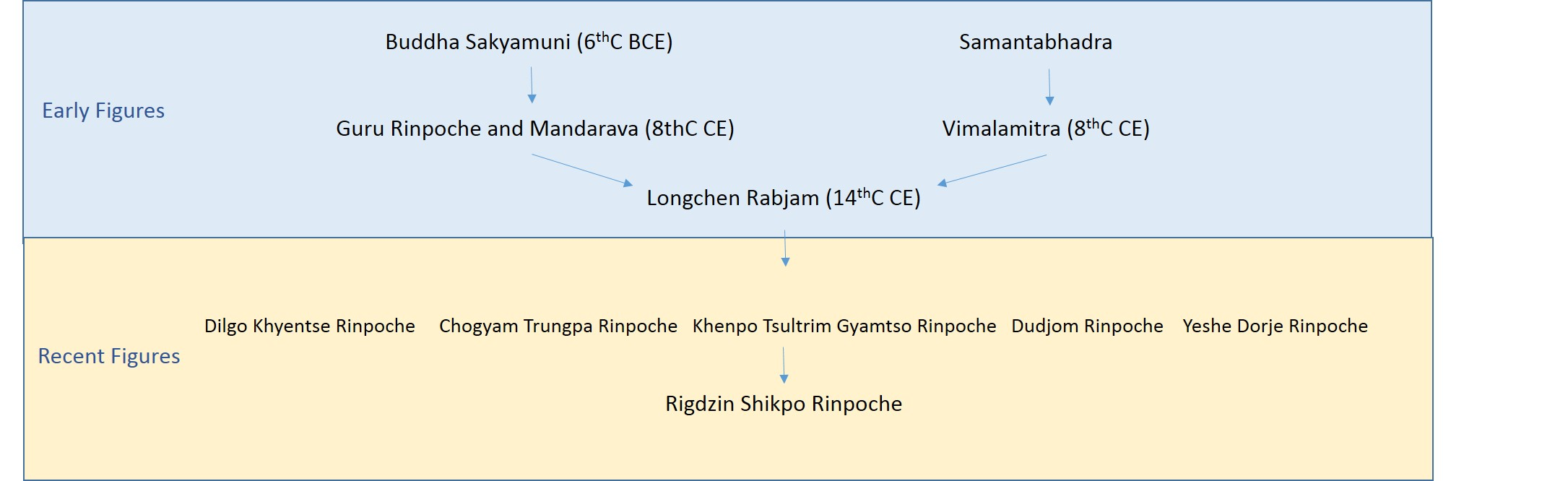 Lineage-tree4